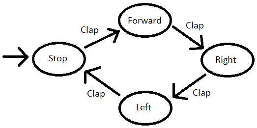 transition_diagram_claps.png